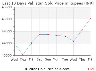 Gold Rate In Pakistan Pk 06 Oct 2020 Gold Price In Pakistani Rupees Pkr