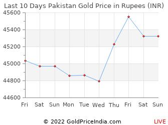 Last 10 Days Pakistan Gold Price Chart in Rupees
