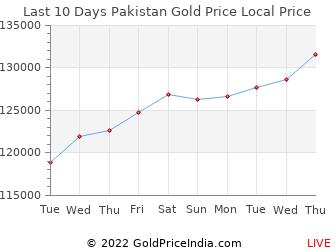 Last 10 Days Pakistan Gold Price Chart in Pakistani Rupees