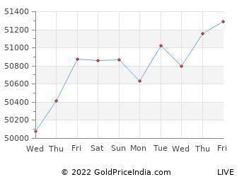 Last 10 Days palwal Gold Price Chart