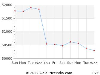 Last 10 Days panaji Gold Price Chart