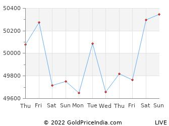Last 10 Days panvel Gold Price Chart