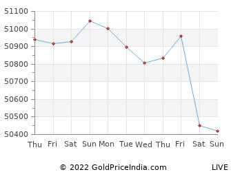 Last 10 Days patna Gold Price Chart
