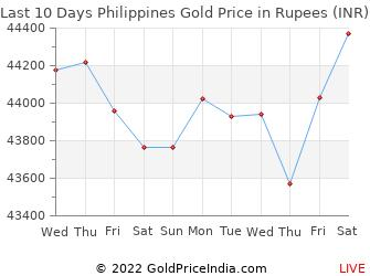 Last 10 Days Philippines Gold Price Chart in Rupees
