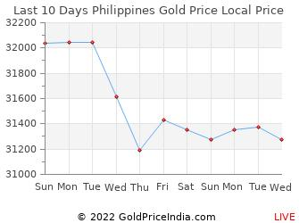 Last 10 Days Philippines Gold Price Chart in Philippine Peso