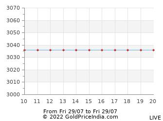 Last 12 Hours Platinum Price Chart - Intraday