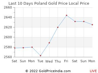 Last 10 Days Poland Gold Price Chart In Polish Zloty