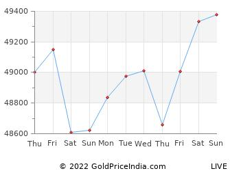 Last 10 Days pollachi Gold Price Chart
