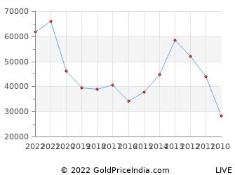 Last 10 Years Pongal Silver Price Chart