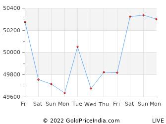 Last 10 Days pune Gold Price Chart