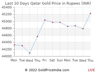 Last 10 Days Qatar Gold Price Chart in Rupees