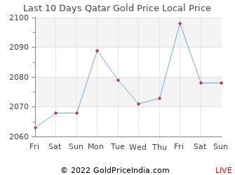 Gold forex rates qatar
