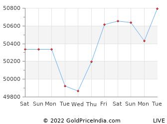Last 10 Days raipur Gold Price Chart