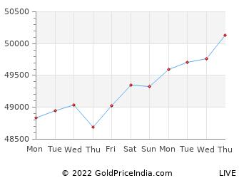 Last 10 Days rajahmundry Gold Price Chart