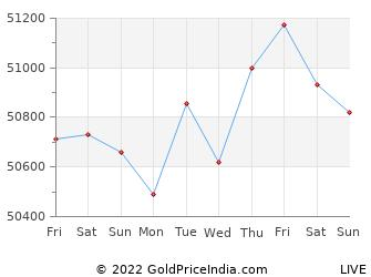 Last 10 Days rajkot Gold Price Chart