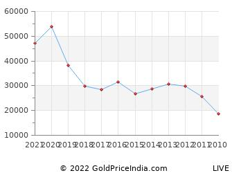 Last 10 Years Raksha Bandhan Gold Price Chart
