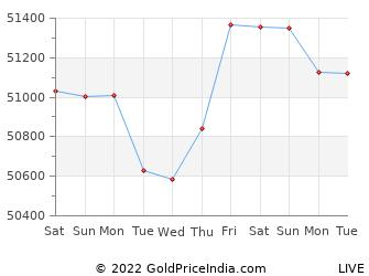 Last 10 Days ranchi Gold Price Chart