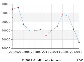 Last 10 Years Republic Day 26 January Silver Price Chart
