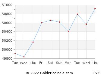 Last 10 Days rewa Gold Price Chart