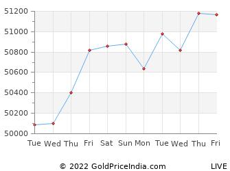 Last 10 Days rohtak Gold Price Chart