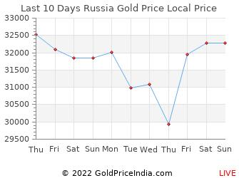 Last 10 Days Russia Gold Price Chart in Russian Rouble