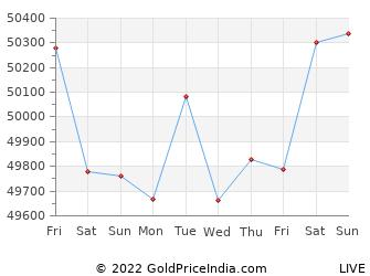 Last 10 Days sagar Gold Price Chart