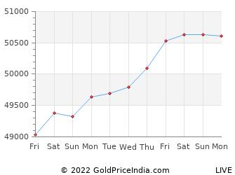 Last 10 Days salem Gold Price Chart