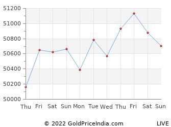 Last 10 Days sangli Gold Price Chart