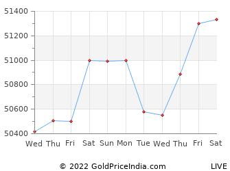 Last 10 Days shillong Gold Price Chart