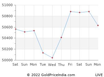 Last 10 Days shimla Gold Price Chart