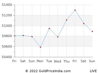 Last 10 Days shimoga Gold Price Chart