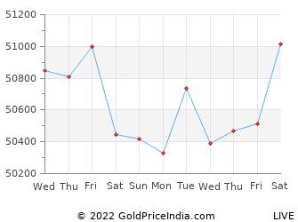 Last 10 Days siliguri Gold Price Chart