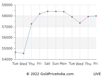 Last 10 Days Silver Price Chart