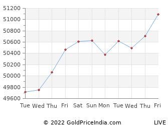 Last 10 Days sivakasi Gold Price Chart