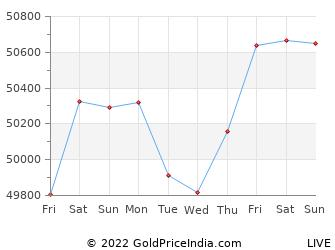 Last 10 Days solapur Gold Price Chart