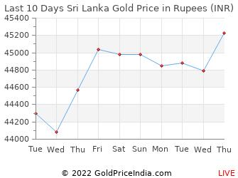 Last 10 Days Sri Lanka Gold Price Chart in Rupees