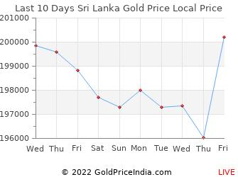 Last 10 Days Sri Lanka Gold Price Chart in Sri Lankan Rupees