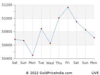Last 10 Days surat Gold Price Chart