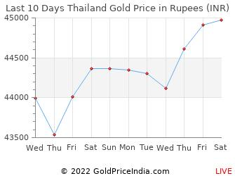 Last 10 Days Thailand Gold Price Chart in Rupees