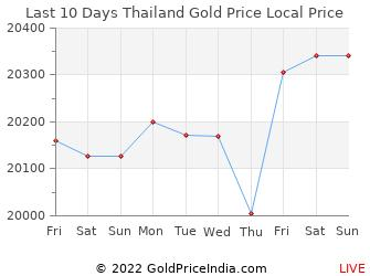 Last 10 Days Thailand Gold Price Chart in Thai Baht