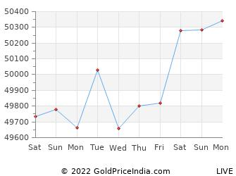 Last 10 Days thane Gold Price Chart