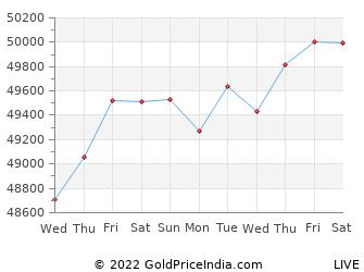 Last 10 Days thiruvananthapuram Gold Price Chart