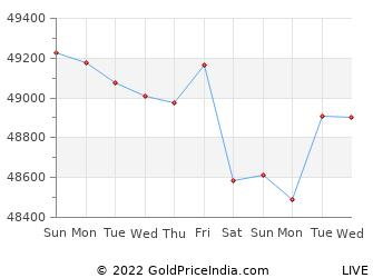 Last 10 Days thrissur Gold Price Chart
