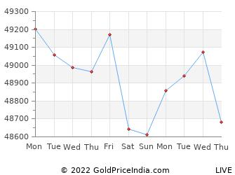 Last 10 Days tiruchirapalli Gold Price Chart