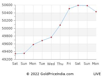 Last 10 Days tirunelveli Gold Price Chart