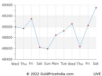 Last 10 Days tirupati Gold Price Chart
