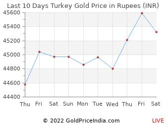 Last 10 Days Turkey Gold Price Chart in Rupees