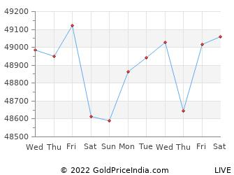 Last 10 Days tuticorin Gold Price Chart