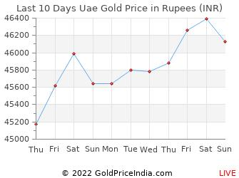 Last 10 Days Uae Gold Price Chart in Rupees
