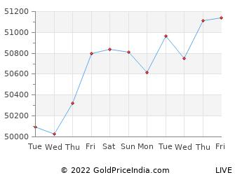 Last 10 Days udupi Gold Price Chart